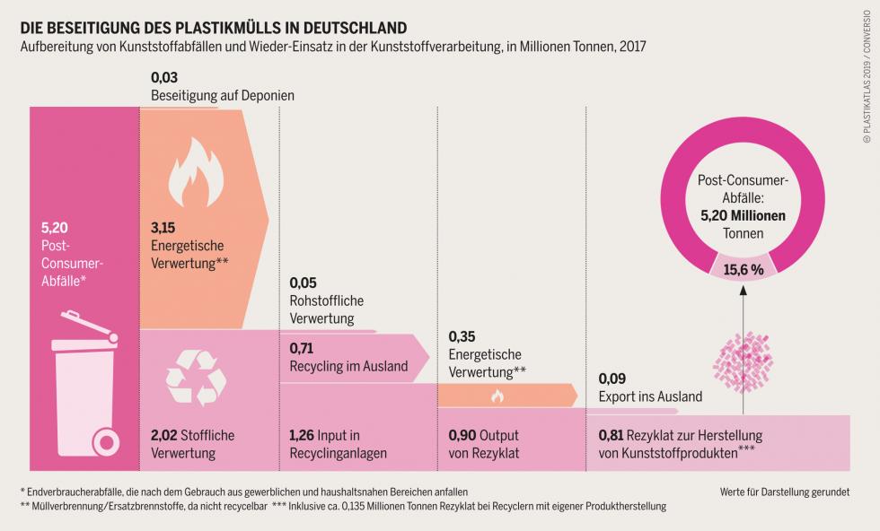 Wie viel vom deutschen Plastikmüll wirklich als Rezyklat wieder genutzt wird, zeigt diese Grafik. Gerade mal 15,6% werden durch Recycling wirklich wieder genutzt.