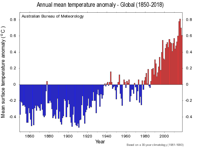 The global annual mean temperature also increased significantly over the last 150 years.