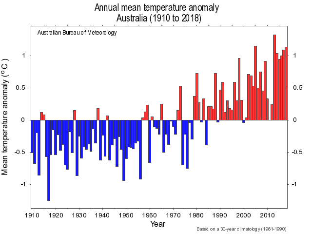 The annual mean temperature in Australia increased by 1 °C over the last 90 years.
