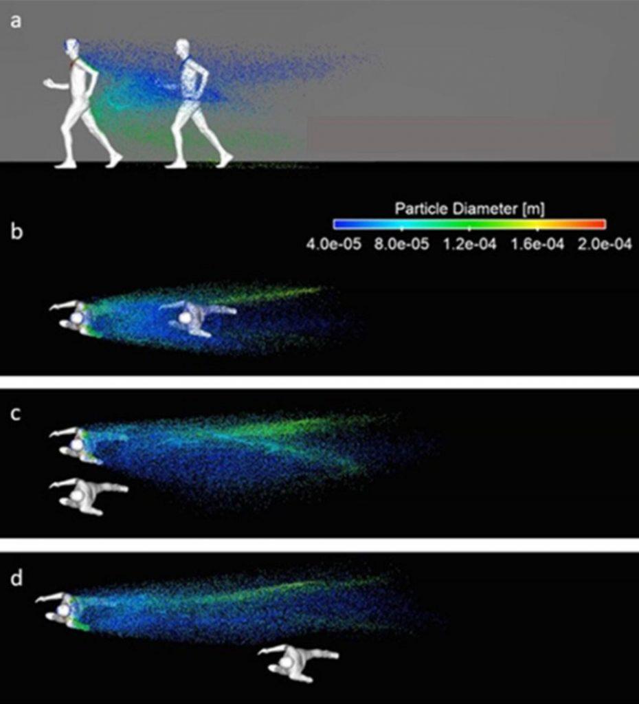 Die Verbreitung von Tröpfchen zwischen zwei Läufern, die (a, b) hintereinander, (c) nebeneinander oder (d) versetzt hintereinanderlaufen. Durch die Geschwindigkeit des Läufers verbreiten sich die Tröpfchen meterweit in einatembarer Höhe. Die Position des zweiten Läufers relativ zum ersten hat daher großen Einfluss auf sein Infektionsrisiko. Direkt hintereinander zu laufen sollte vermieden werden, während nebeneinander ratsam ist. Bilder aus [3].